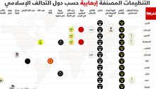 infografik organisasi teroris versi Aliansi Militer Islam