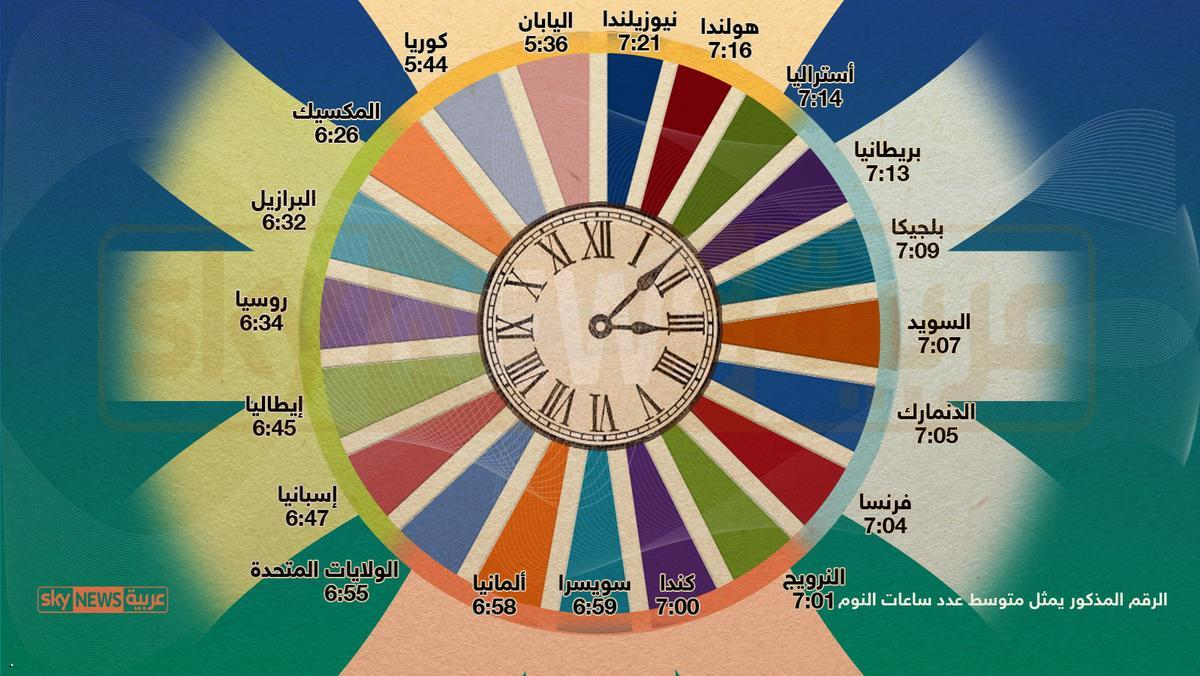 infografik jumlah tidur di dunia